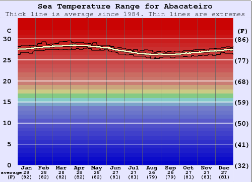 Abacateiro Gráfico da Temperatura do Mar