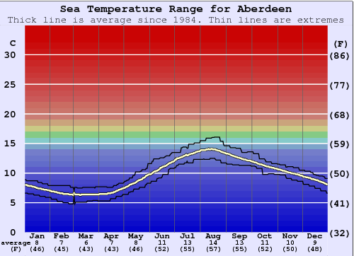 Aberdeen Gráfico da Temperatura do Mar