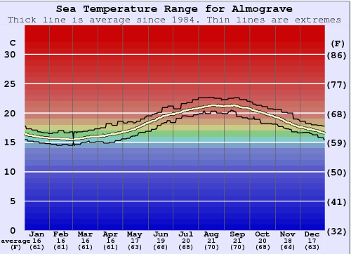 Almograve Gráfico da Temperatura do Mar