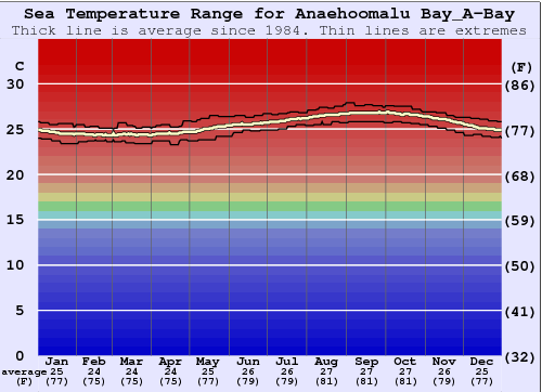 Anaehoomalu Bay_A-Bay Gráfico da Temperatura do Mar