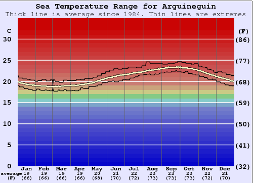Arguineguin Gráfico da Temperatura do Mar