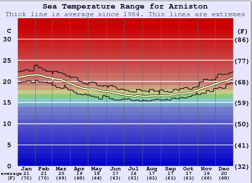 Arniston Gráfico da Temperatura do Mar
