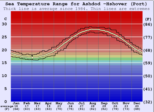 Ashdod -Hshover (Port) Gráfico da Temperatura do Mar