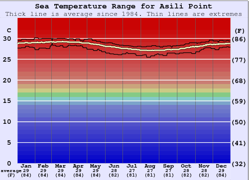 Asili Point Gráfico da Temperatura do Mar