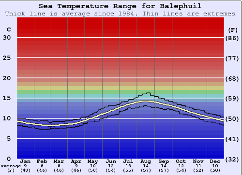 Balephuil (Tiree) Gráfico da Temperatura do Mar