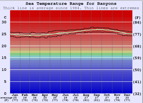 Banyans Gráfico da Temperatura do Mar