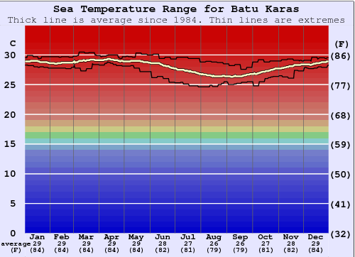 Batu Karas Gráfico da Temperatura do Mar