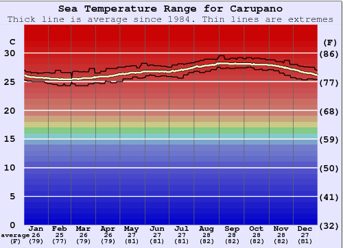 Carupano Gráfico da Temperatura do Mar