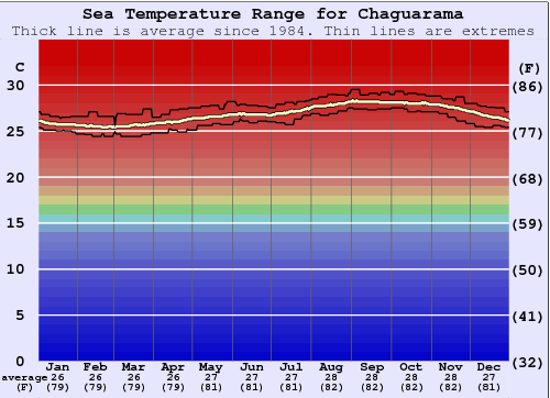 Chaguarama Gráfico da Temperatura do Mar