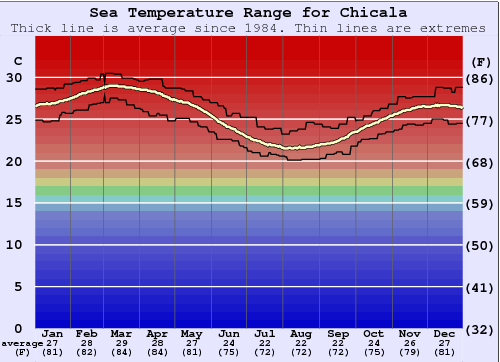 Chicala Gráfico da Temperatura do Mar