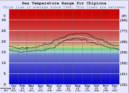 Chipiona Gráfico da Temperatura do Mar
