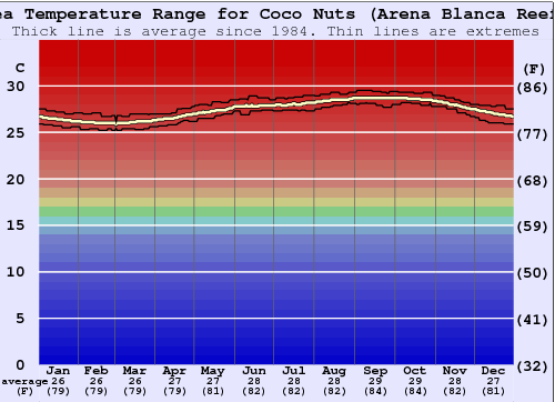 Coco Nuts (Arena Blanca Reef) Gráfico da Temperatura do Mar