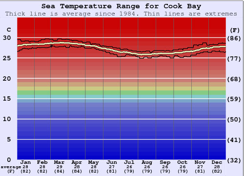 Cook Bay Gráfico da Temperatura do Mar