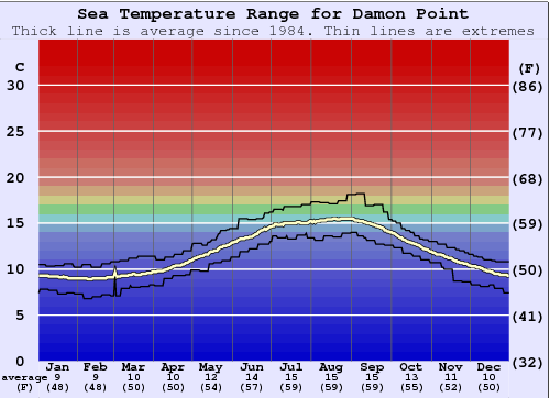 Damon Point Gráfico da Temperatura do Mar