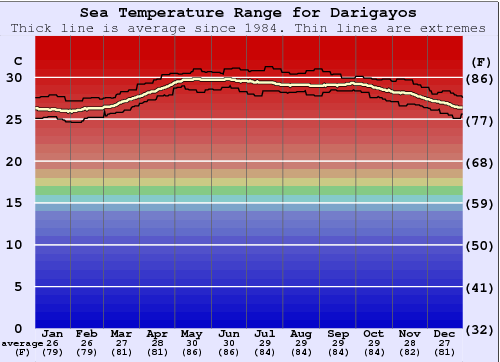 Darigayos Gráfico da Temperatura do Mar
