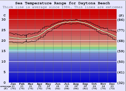 Daytona Beach Gráfico da Temperatura do Mar