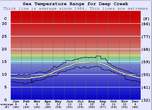 Deep Creek Gráfico da Temperatura do Mar