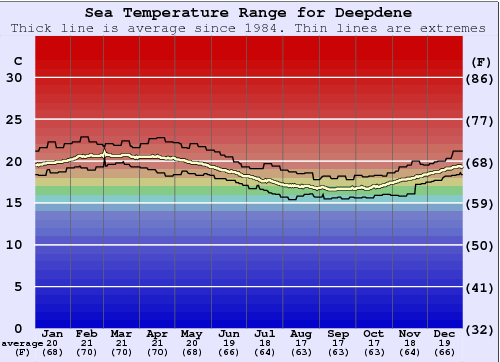 Deepdene Gráfico da Temperatura do Mar