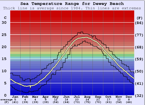 Dewey Beach Gráfico da Temperatura do Mar