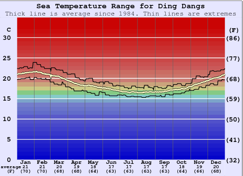 Ding Dangs Gráfico da Temperatura do Mar