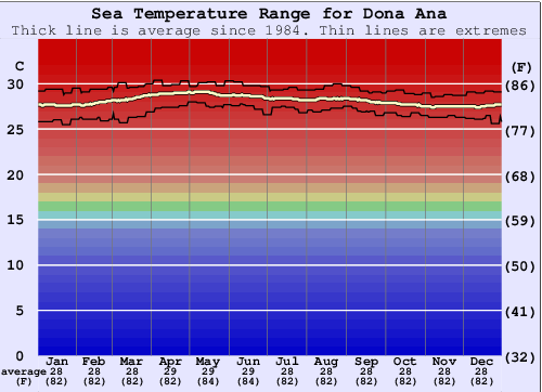 Dona Ana Gráfico da Temperatura do Mar