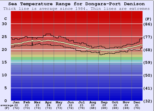 Dongara-Port Denison Gráfico da Temperatura do Mar