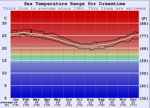 Dreamtime Gráfico da Temperatura do Mar
