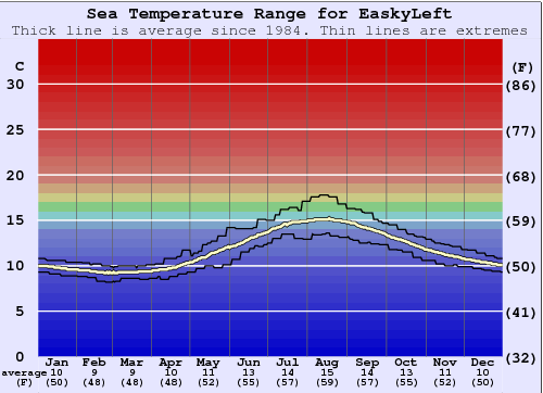 EaskyLeft Gráfico da Temperatura do Mar
