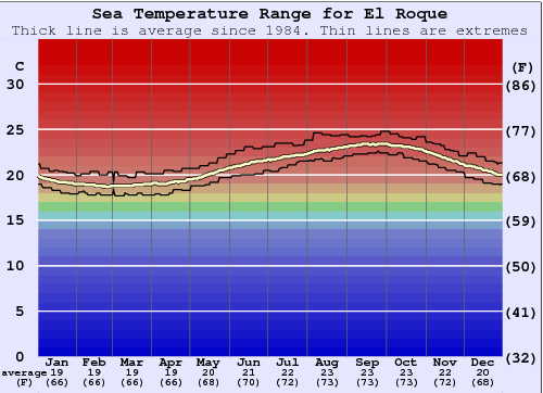 El Roque Gráfico da Temperatura do Mar