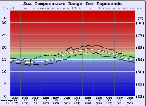 Esposende Gráfico da Temperatura do Mar