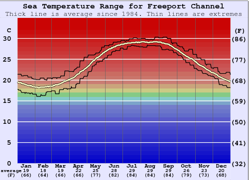 Freeport Channel Gráfico da Temperatura do Mar