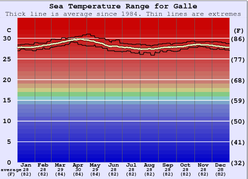 Galle Gráfico da Temperatura do Mar