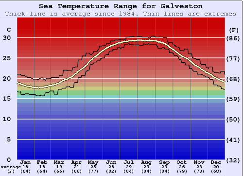 Galveston Gráfico da Temperatura do Mar