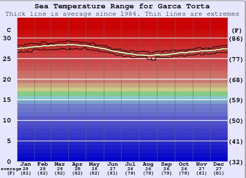 Garca Torta Gráfico da Temperatura do Mar