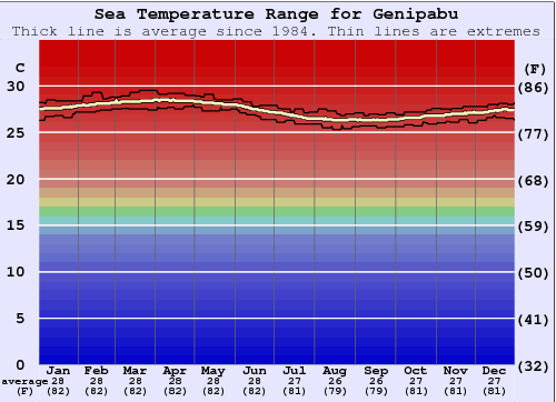 Genipabu Gráfico da Temperatura do Mar