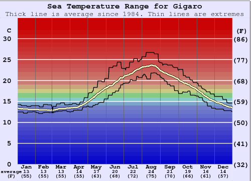 Gigaro Gráfico da Temperatura do Mar
