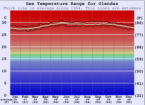 Glendas Gráfico da Temperatura do Mar