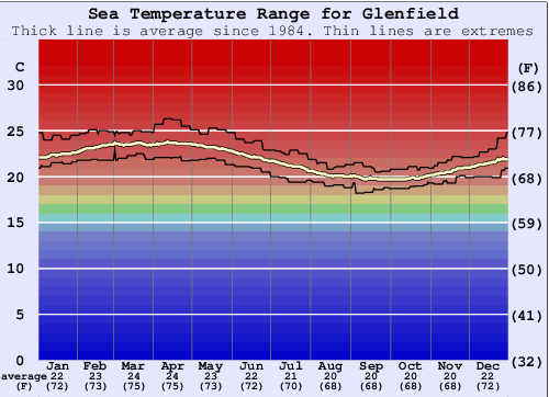 Glenfield Gráfico da Temperatura do Mar
