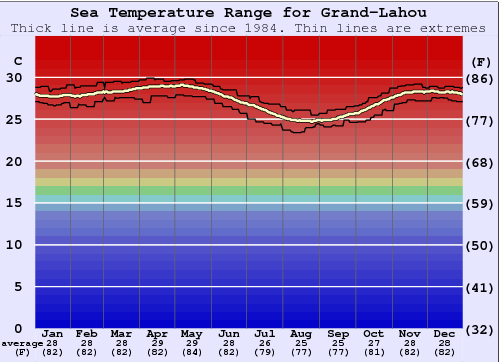 Grand-Lahou Gráfico da Temperatura do Mar