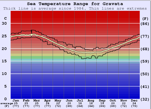 Gravata Gráfico da Temperatura do Mar