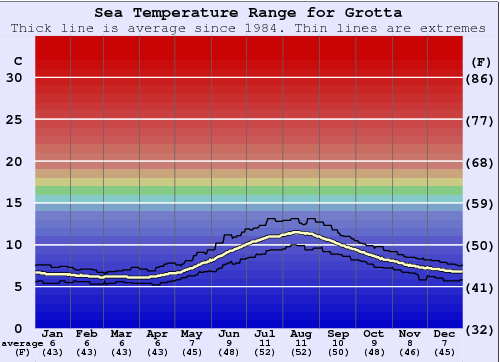 Grotta Gráfico da Temperatura do Mar