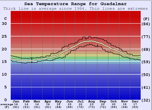 Guadalmar Gráfico da Temperatura do Mar