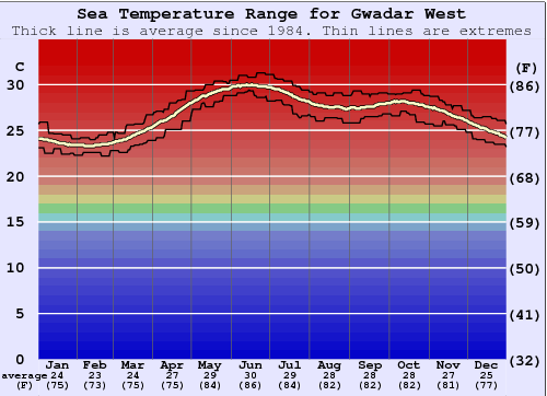 Gwadar West Gráfico da Temperatura do Mar