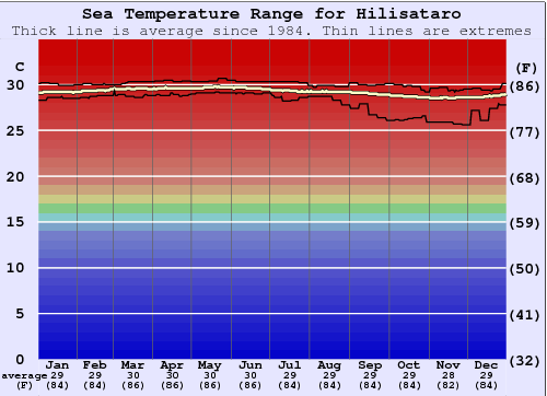 Hilisataro Gráfico da Temperatura do Mar