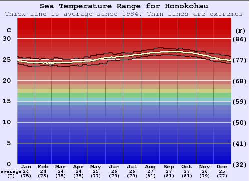 Honokohau Gráfico da Temperatura do Mar