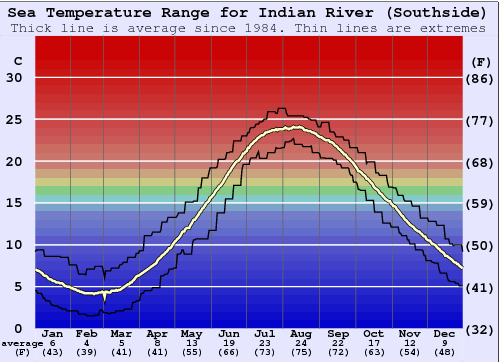 Indian River (Southside) Gráfico da Temperatura do Mar
