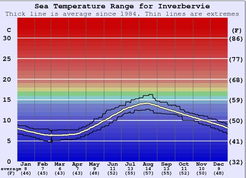 Inverbervie Gráfico da Temperatura do Mar