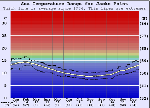 Jacks Point Gráfico da Temperatura do Mar