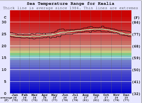 Kealia Gráfico da Temperatura do Mar