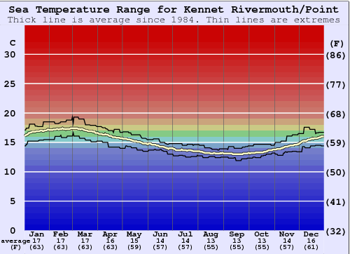 Kennet Rivermouth/Point Gráfico da Temperatura do Mar